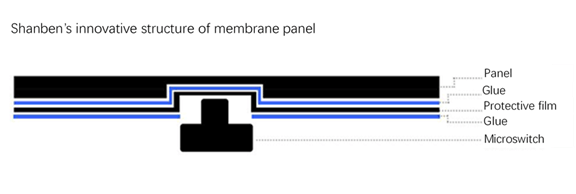 innovative structure of membrane panel
