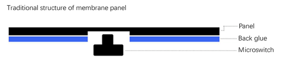 traditional structure of membrane panel